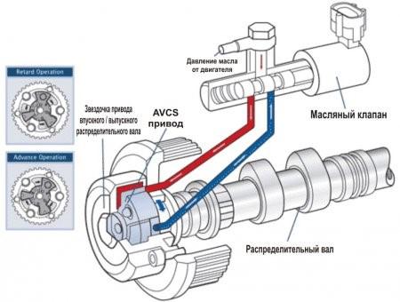 Схема AVCS