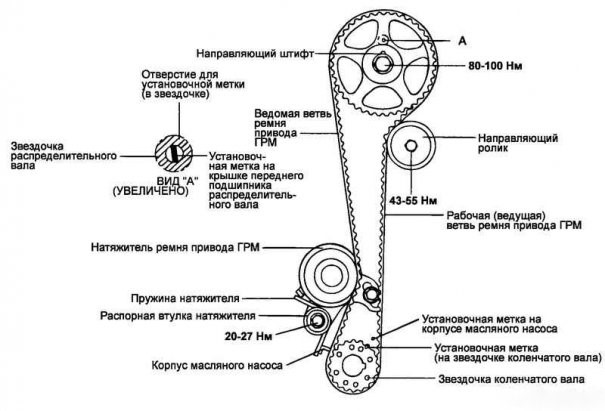 Схема проверки совпадения метки ГРМ