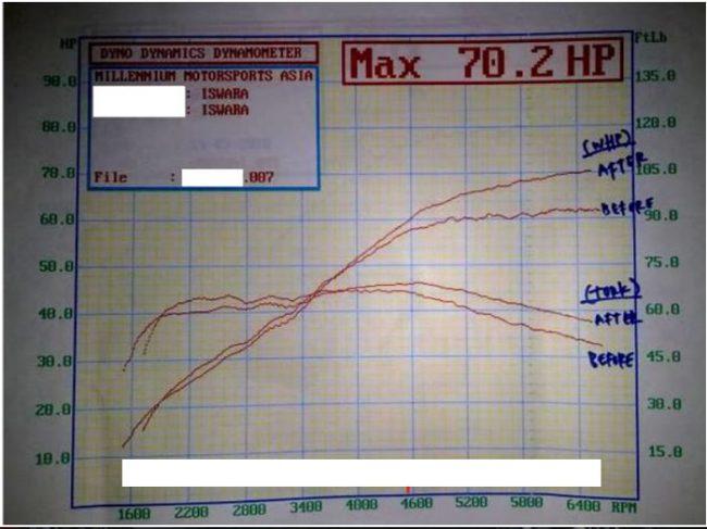 График провалов на низах на двигателе 4g15