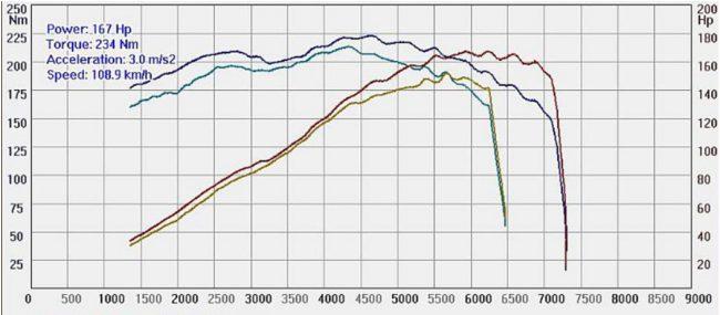 График после чип тюнинга