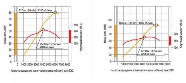 Графики частоты вращения коленвала