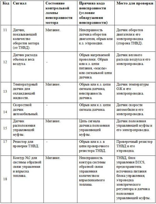 Таблица кодов самодиагностики для двигателя QD32ETi