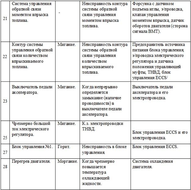 Таблица кодов самодиагностики для двигателя QD32ETi-1