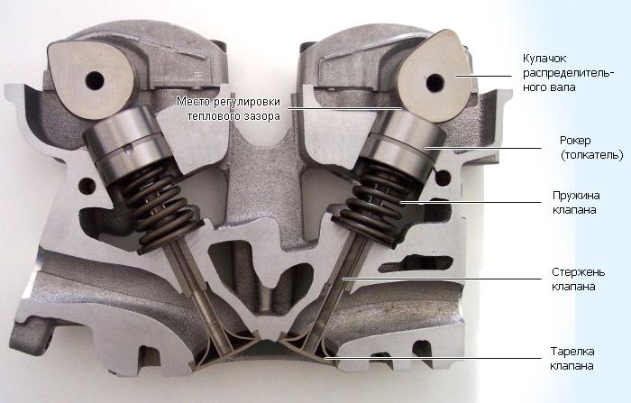 Схема клапанов двигателя