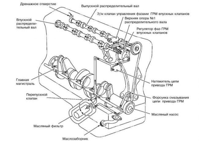 Компоненты смазки двигателя