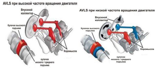 Принцип работы i-AVLS