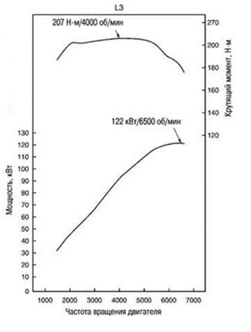 График зависимости мощности от частоты вращения двигателя