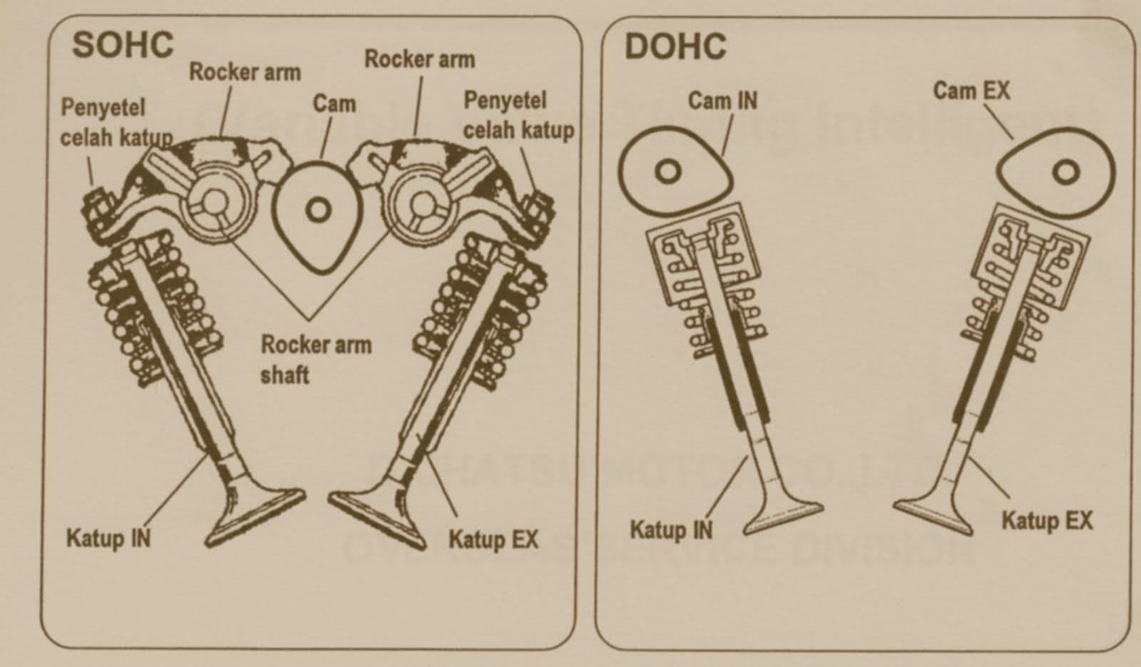 Схемы SOHC и DOHC