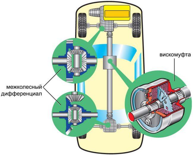 Схема привода RWD/AWD