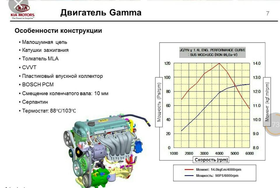 Особенности двигателей серии Гамма