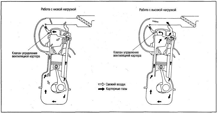 Схема работы системы принудительной вентиляции картера