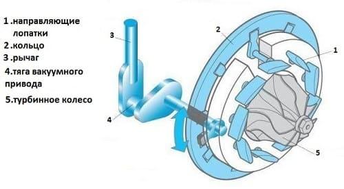 Турбина и её составляющие