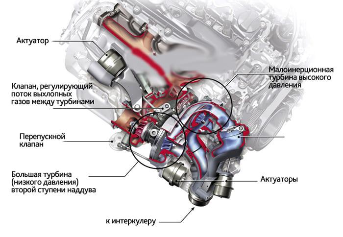 Обзор мотора OM 651