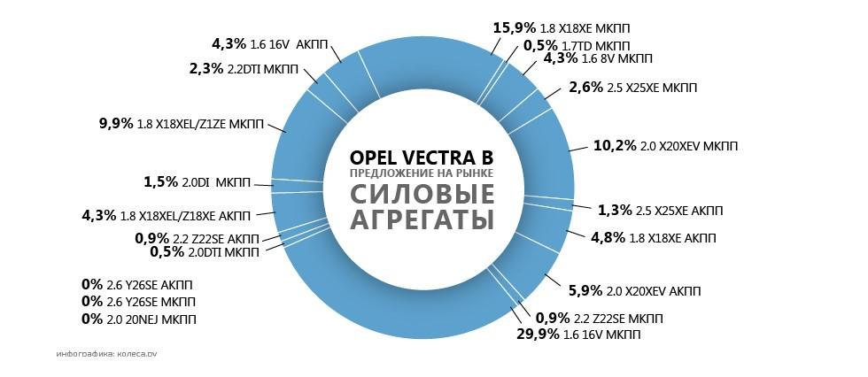 Почти 16% российского рынка Opel Vectra B оснащены мотором X18XE