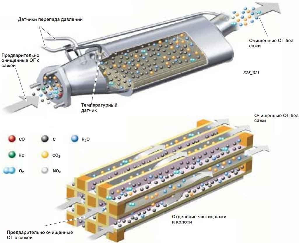 Принцип работы фильтра DPF для дизельного двигателя Opel