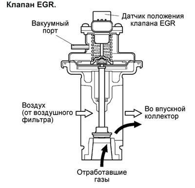 Схема работы системы рециркуляции газов