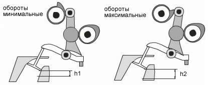 Схема, поясняющая работу системы Valvetronic, где h1 и h2 величина открытия клапана.