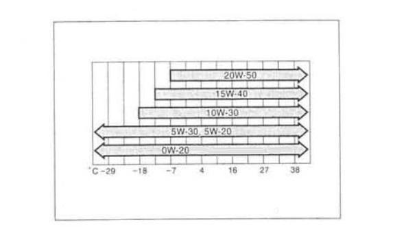 Диаграмма выбора масла в зависимости от температуры эксплуатации Lexus ES