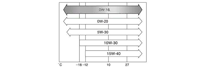 Рекомендованные производителем показатели вязкости масла для агрегатов М20А
