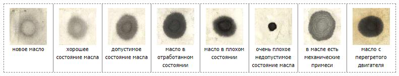Определение состояния масла по капле на листе бумаги