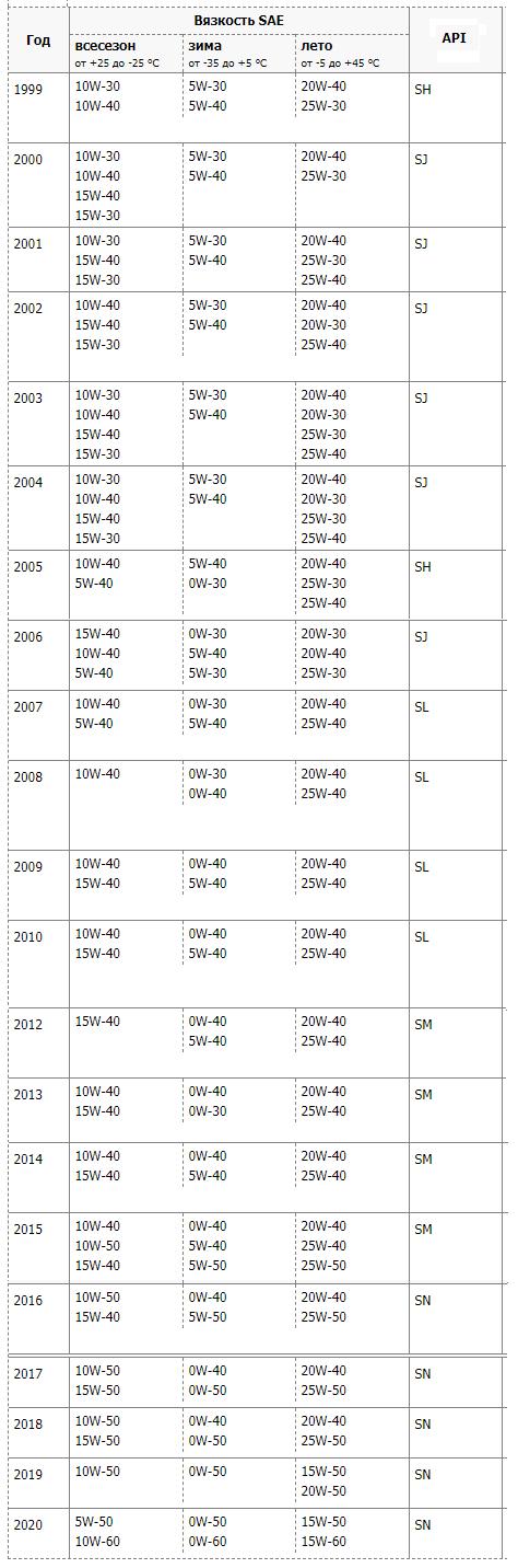 Подбор масла в зависимости от возраста Lexus IS