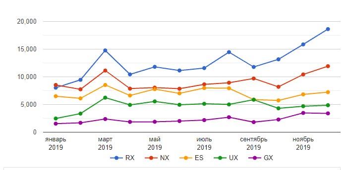 Статистика продаж разных серий Lexus