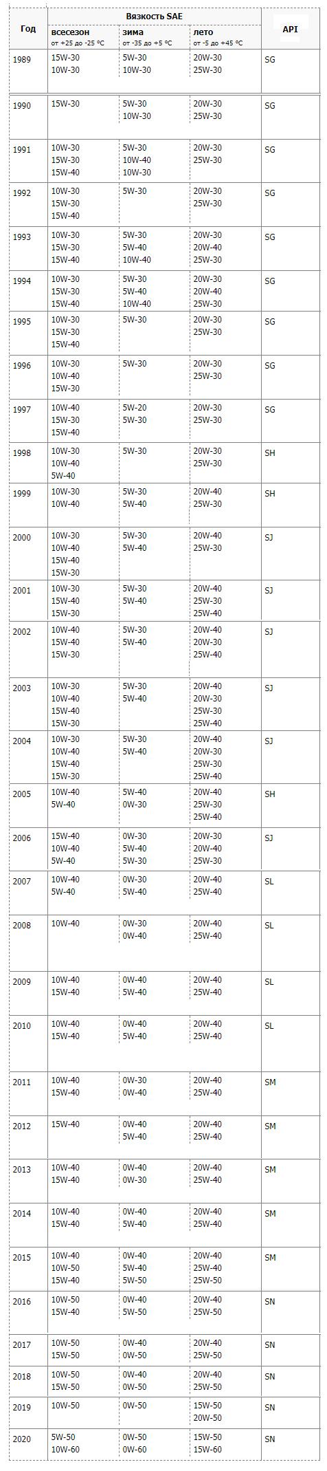Выбор масла в соответствии с возрастом автомобиля
