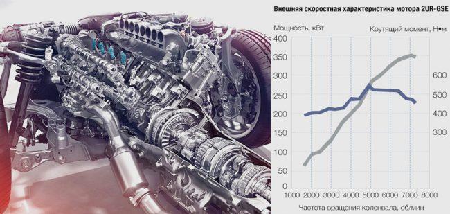 Мощный двигатель 2UR-GSE и его основные характеристики