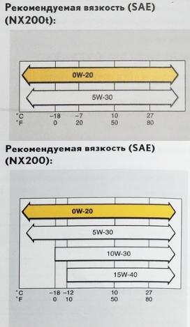 Диаграммы выбора оптимальной вязкости в зависимости от температуры окружающей среды