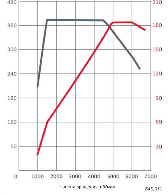 График мощности (красный) и крутящего момента (серый) двигателя Audi A5