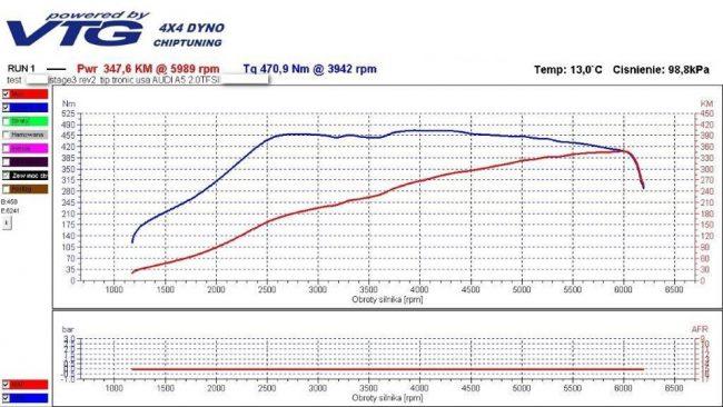 Процесс чип-тюнинга двигателя Audi A5
