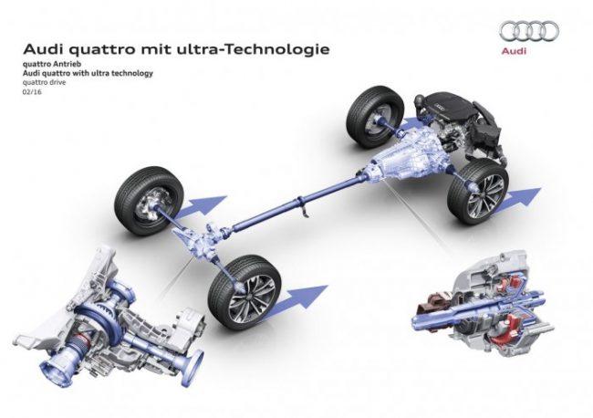 Полный привод Quattro с технологией ultra