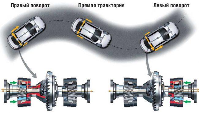 Схема работы КПП S-tronic