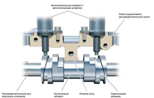 Схема работы системы AVS