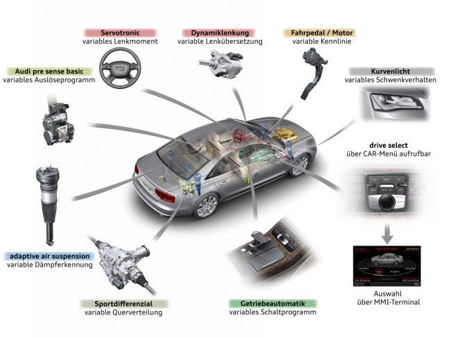 Схема функционирования технологии Audi drive select