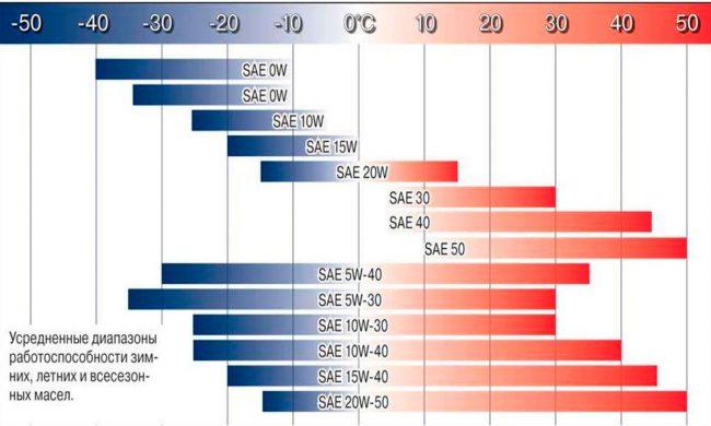 Диаграмма выбора масла в зависимости от температуры эксплуатации автомобиля