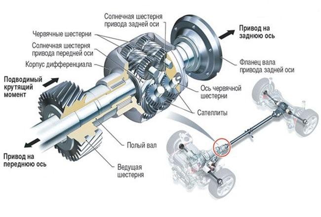 Полный привод Quattro на автомобилях Audi
