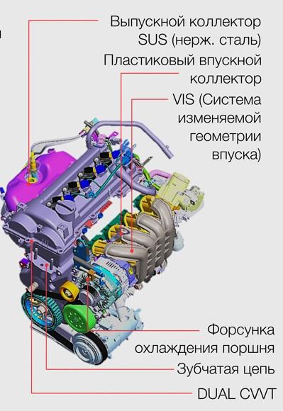Основные конструктивные доработки G4LC