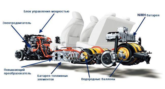 Принципиальная схема водородного автомобиля Toyota Mirai
