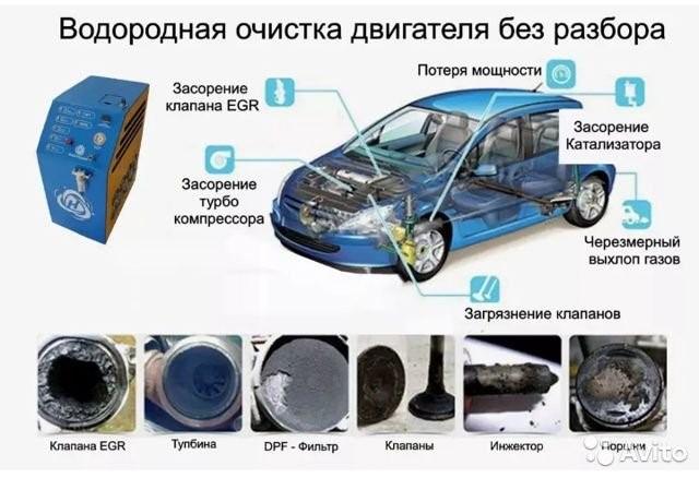 Схема водородной очистки двс