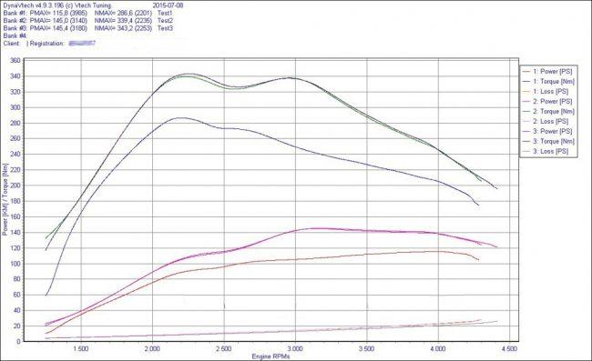 Снятие кривых во время чип-тюнинга двигателя BKC