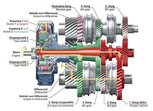 Коробка передач DSG с двойным сцеплением