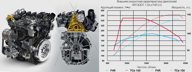 Мотор H5Ht и сравнение его характеристик с двигателем F4R