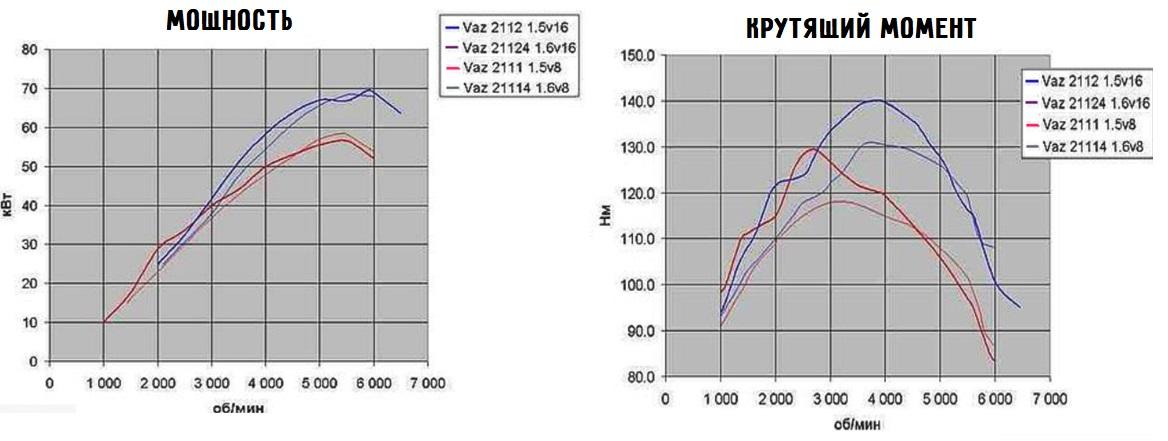 Зависимость мощности и скорости от скорости вращения коленчатого вала
