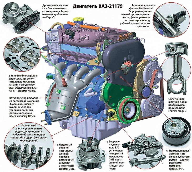 Основные изменения в двигателе ВАЗ-21179