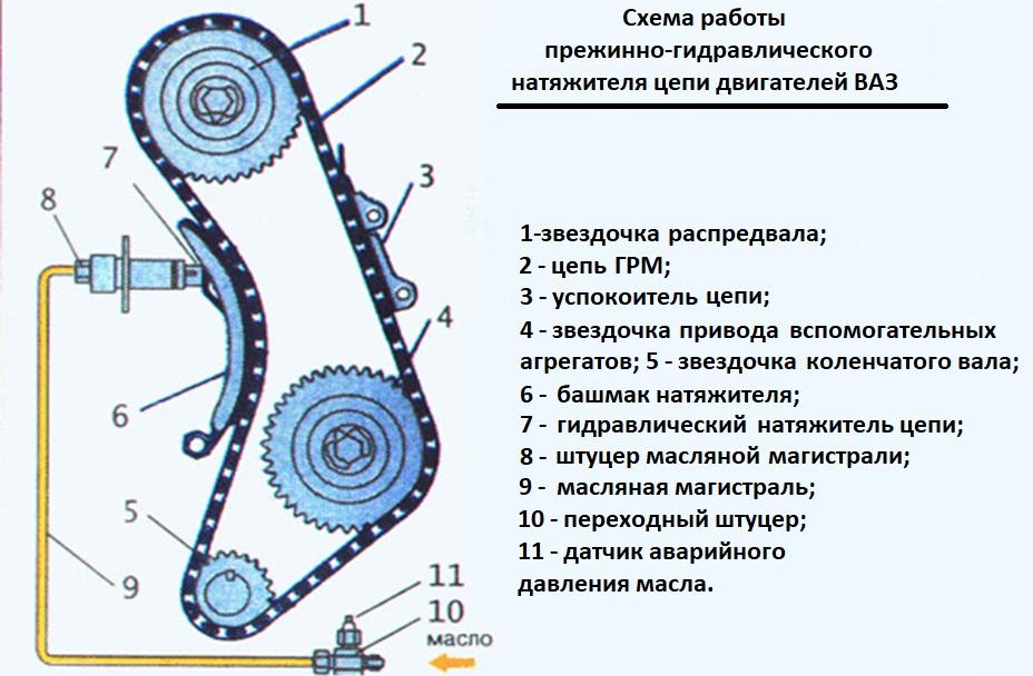 Схема работы гидравлического натяжителя цепи двигателей