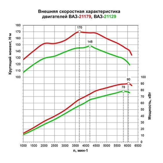 Внешняя скоростная характеристика ВАЗ-21129 CNG