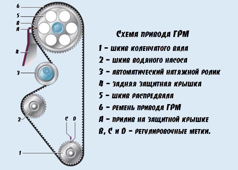 Схема привода ГРМ