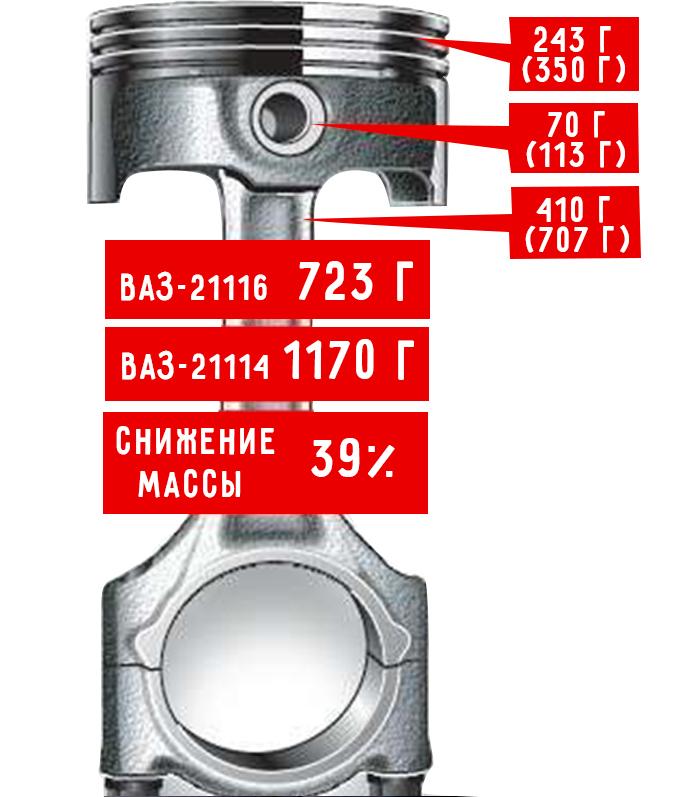 Облегченный поршень ВАЗ-21116