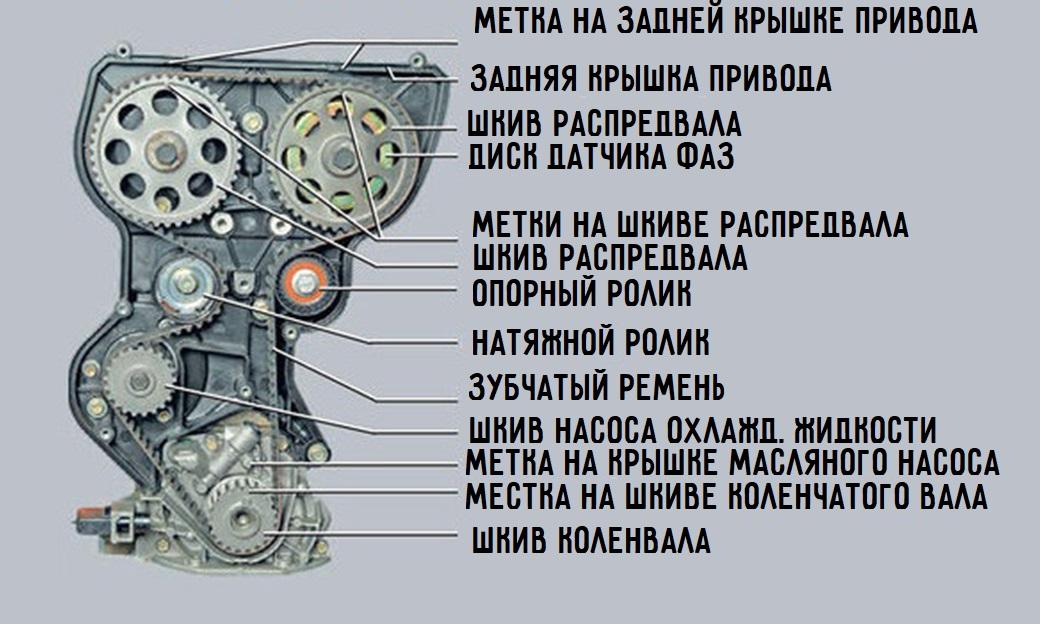 Схема привода ГРМ ВАЗ-11194